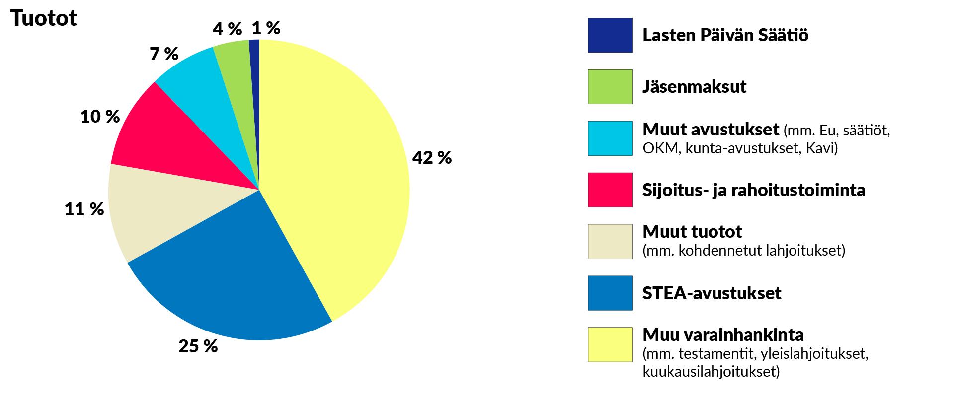 Tuotot-piirakkagraafi. Piirakan osuudet ovat seuraavat: Lasten Päivän Säätiö 1 %, jäsenmaksut 4 %, Muut avustukset (mm. Eu, säätiöt, OKM, kunta-avustukset, Kavi) 7 %, sijoitus- ja rahoitustoiminta 10 %, muut tuotot (mm. kohdennetut lahjoitukset) 11 %, Stea-avustukset 25 % ja muu varainhankita (mm. testamentit, yleislahjoitukset, kuukausilahjoitukset) 42 %.