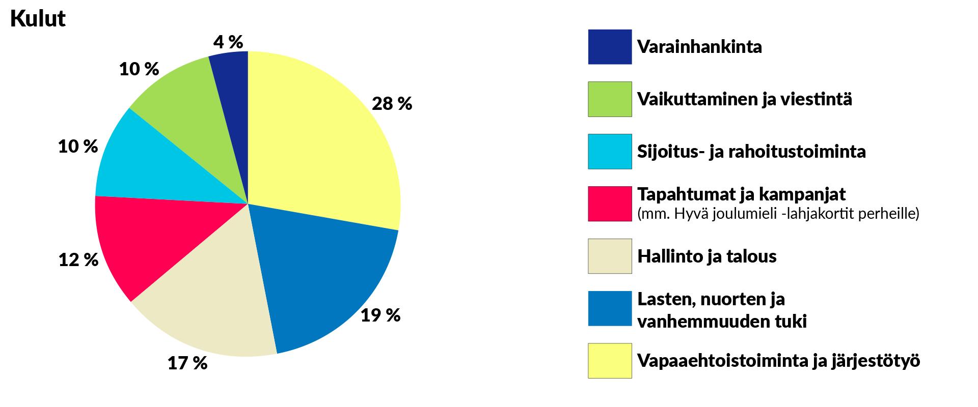 Kulut-piirakkagraafi. Piirakan osuudet ovat seuraavat: Varainhankinta 4 %, vaikuttaminen ja viestintä 10 %, sijoitus- ja rahoitustoiminta 10 %, tapahtumat ja kampanjat (mm. Hyvä joulumieli -lahjakortit perheille) 12 %, hallinto ja talous 17 %, lasten, nuorten ja vanhemmuuden tuki 19 %, vapaaehtoistoiminta ja järjestötyö 28 %.